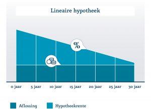 Lineaire hypotheekvorm